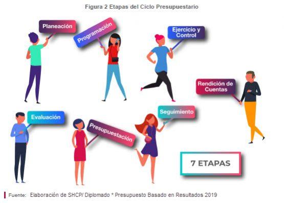 CicloPresu